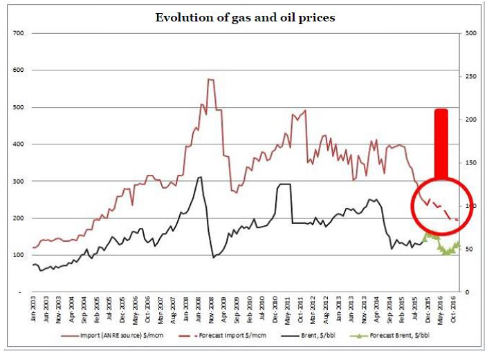 table gas price