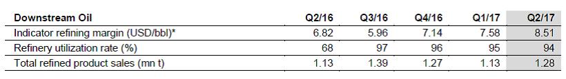 OMV Petrom Q2_17 (3)