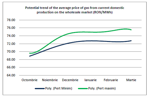 chart2_gas prices