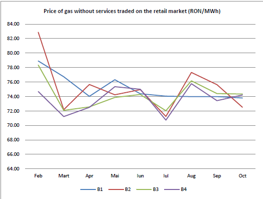 chart3_gas prices