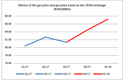 chart4_gas prices