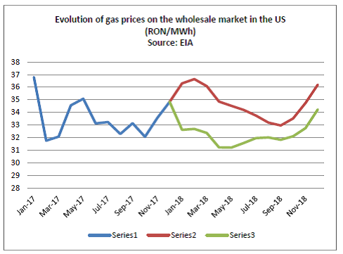 chart10_gas prices