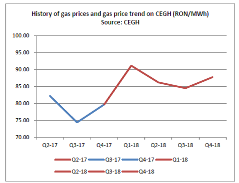chart9_gas prices